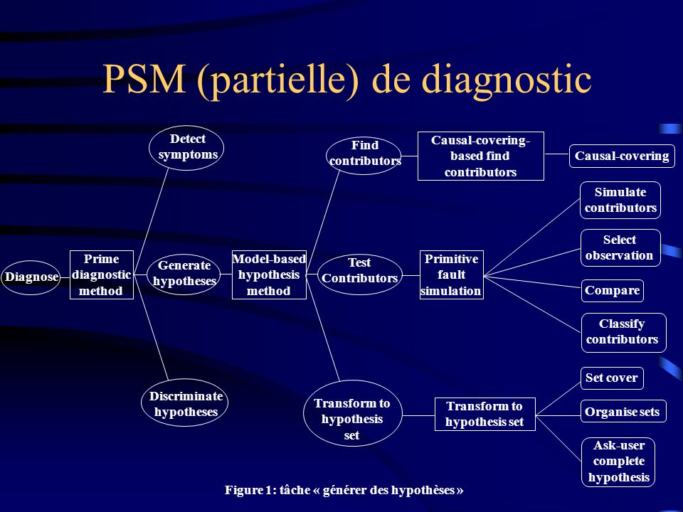 PSM (partielle) de diagnostic Figure 1: tâche « générer des hypothèses » Diagnose Prime diagnostic method Detect symptoms Discriminate hypotheses Gene