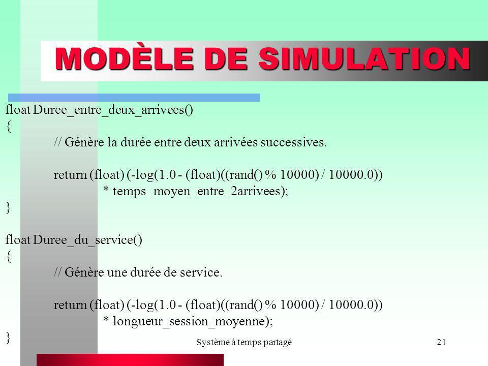 Système à temps partagé21 MODÈLE DE SIMULATION float Duree_entre_deux_arrivees() { // Génère la durée entre deux arrivées successives. return (float)