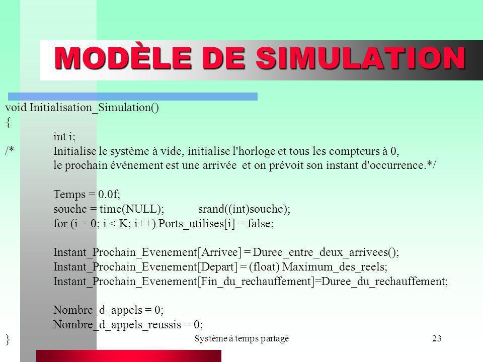 Système à temps partagé23 MODÈLE DE SIMULATION void Initialisation_Simulation() { int i; /*Initialise le système à vide, initialise l'horloge et tous