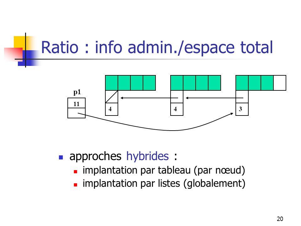 20 approches hybrides : implantation par tableau (par nœud) implantation par listes (globalement) 11 443 p1 Ratio : info admin./espace total