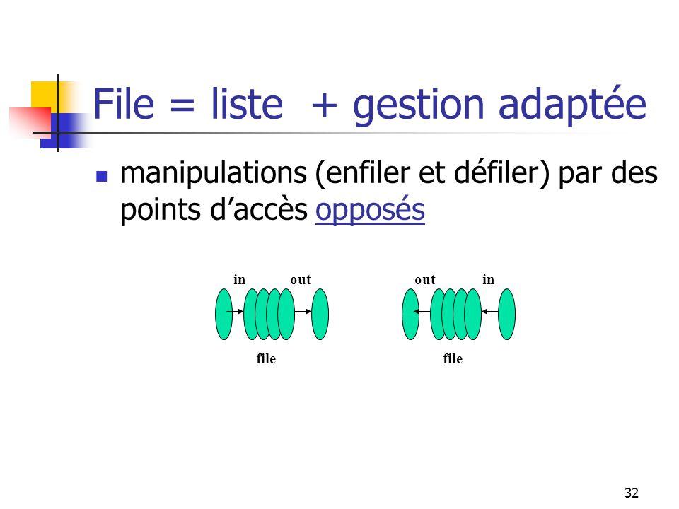 32 inout file outin file File = liste + gestion adaptée manipulations (enfiler et défiler) par des points daccès opposés