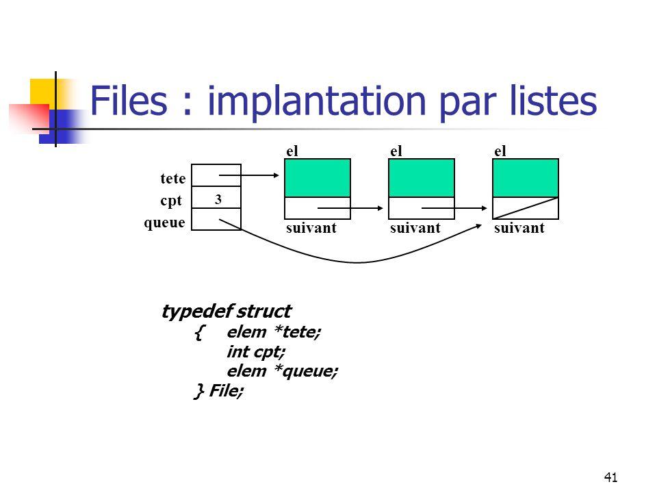 41 Files : implantation par listes tete el suivant el suivant el suivant cpt queue 3 typedef struct {elem *tete; int cpt; elem *queue; } File;