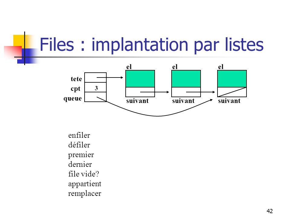 42 Files : implantation par listes tete el suivant el suivant el suivant cpt queue 3 enfiler défiler premier dernier file vide.