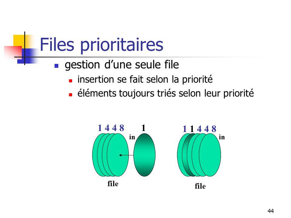 44 Files prioritaires gestion dune seule file insertion se fait selon la priorité éléments toujours triés selon leur priorité in file 41841 in file 11448