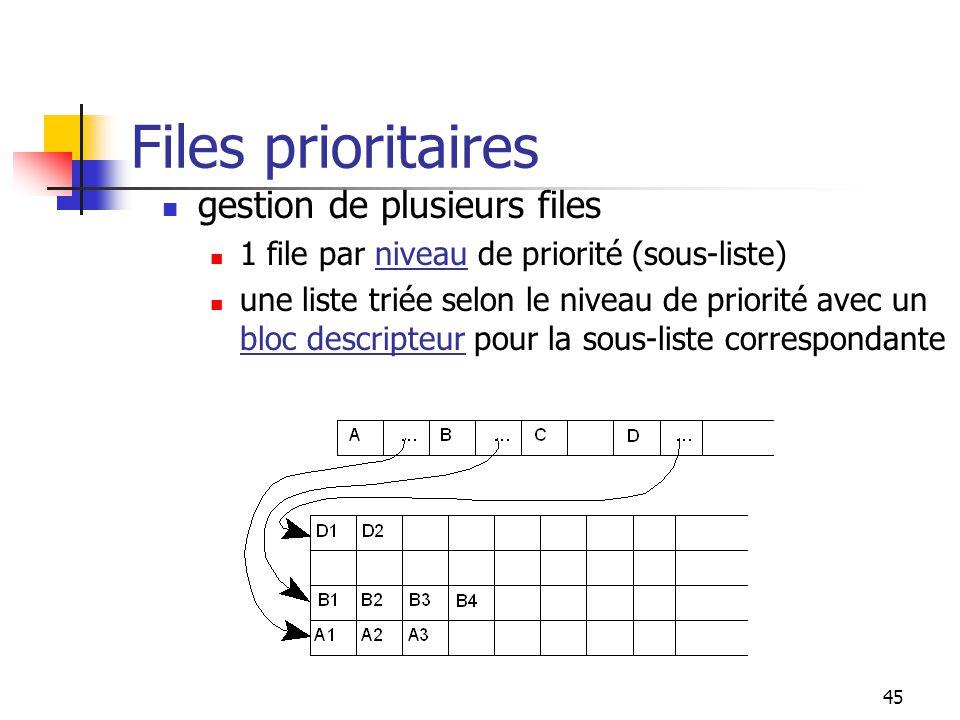 45 Files prioritaires gestion de plusieurs files 1 file par niveau de priorité (sous-liste) une liste triée selon le niveau de priorité avec un bloc descripteur pour la sous-liste correspondante