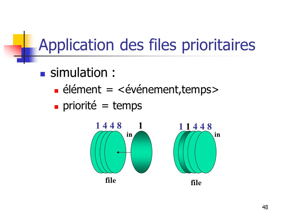 48 simulation : élément = priorité = temps in file 41841 in file 11448 Application des files prioritaires