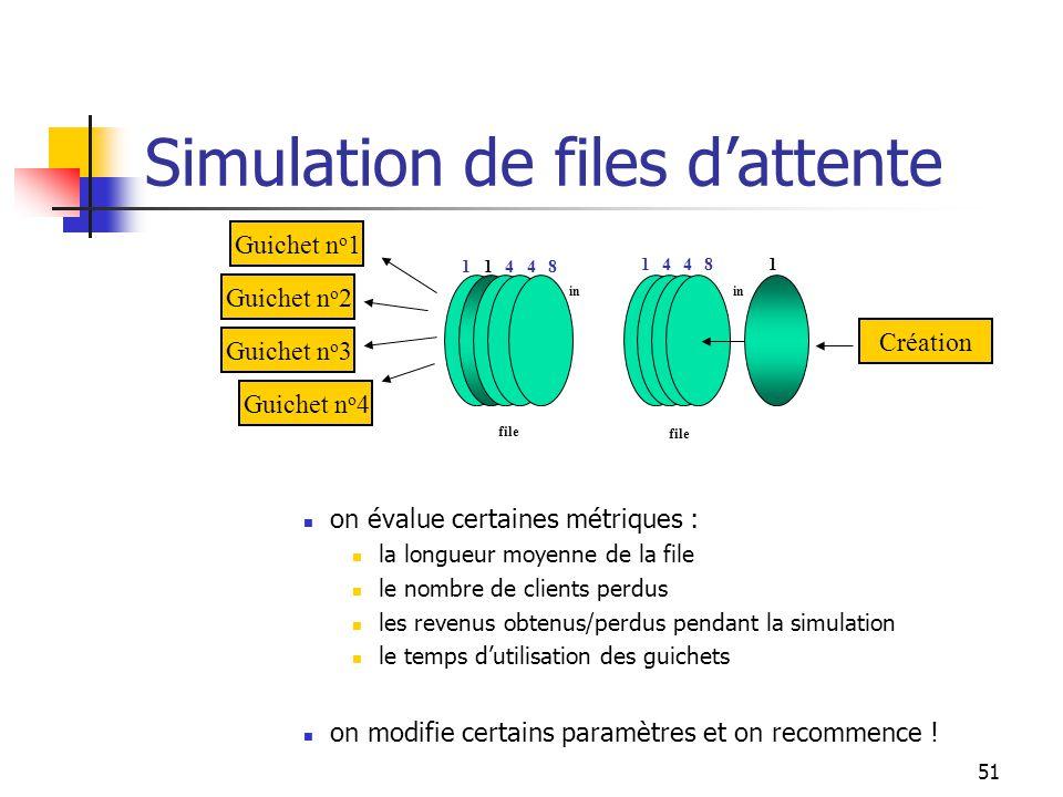 51 Simulation de files dattente on évalue certaines métriques : la longueur moyenne de la file le nombre de clients perdus les revenus obtenus/perdus pendant la simulation le temps dutilisation des guichets on modifie certains paramètres et on recommence .