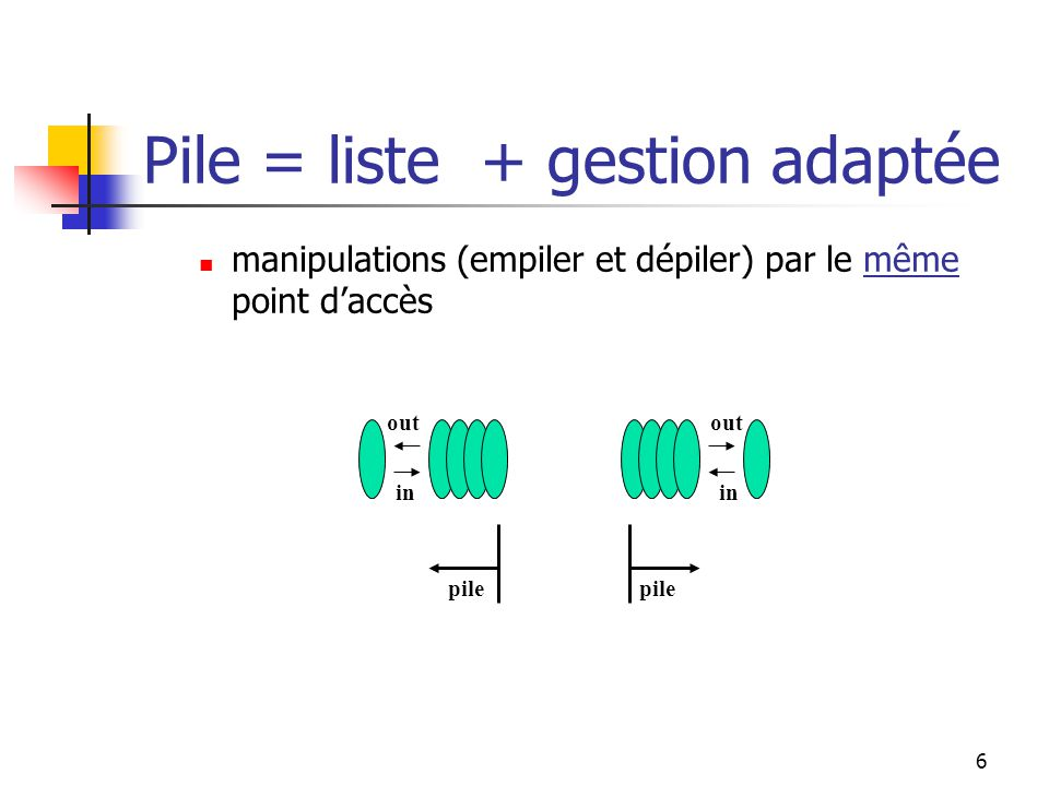 6 manipulations (empiler et dépiler) par le même point daccès in out pile out in Pile = liste + gestion adaptée
