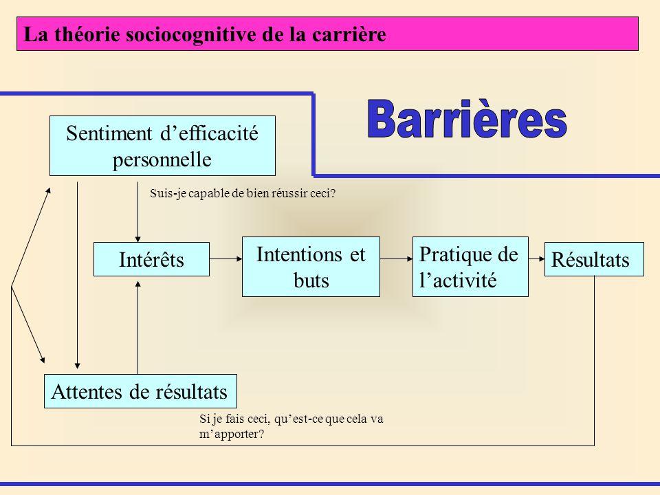 La théorie sociocognitive de la carrière Sentiment defficacité personnelle Attentes de résultats Intérêts Intentions et buts Pratique de lactivité Rés
