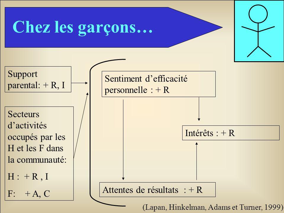 Chez les garçons… Sentiment defficacité personnelle : + R Attentes de résultats : + R Intérêts : + R Support parental: + R, I Secteurs dactivités occu