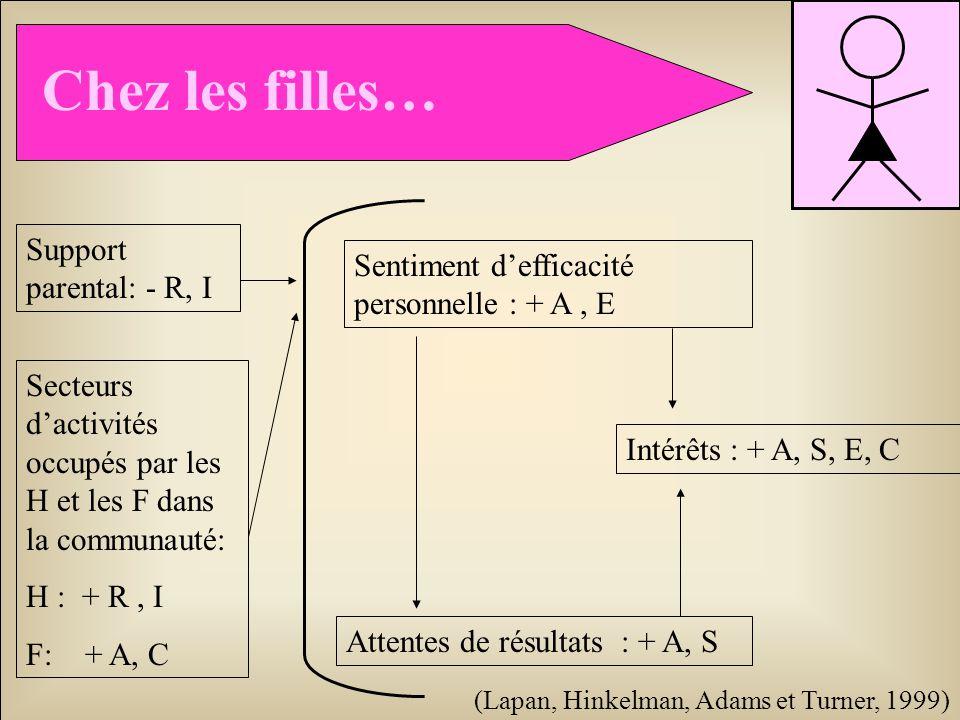 Chez les filles… Sentiment defficacité personnelle : + A, E Attentes de résultats : + A, S Intérêts : + A, S, E, C Support parental: - R, I Secteurs d
