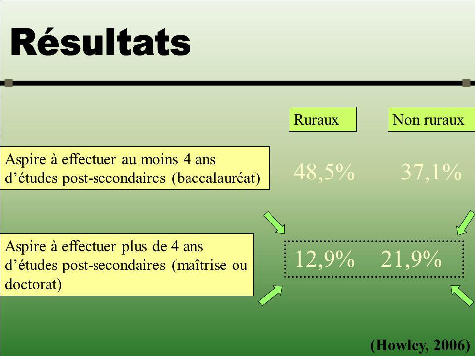Aspire à effectuer au moins 4 ans détudes post-secondaires (baccalauréat) RurauxNon ruraux 48,5%37,1% Aspire à effectuer plus de 4 ans détudes post-secondaires (maîtrise ou doctorat) 12,9%21,9% (Howley, 2006)