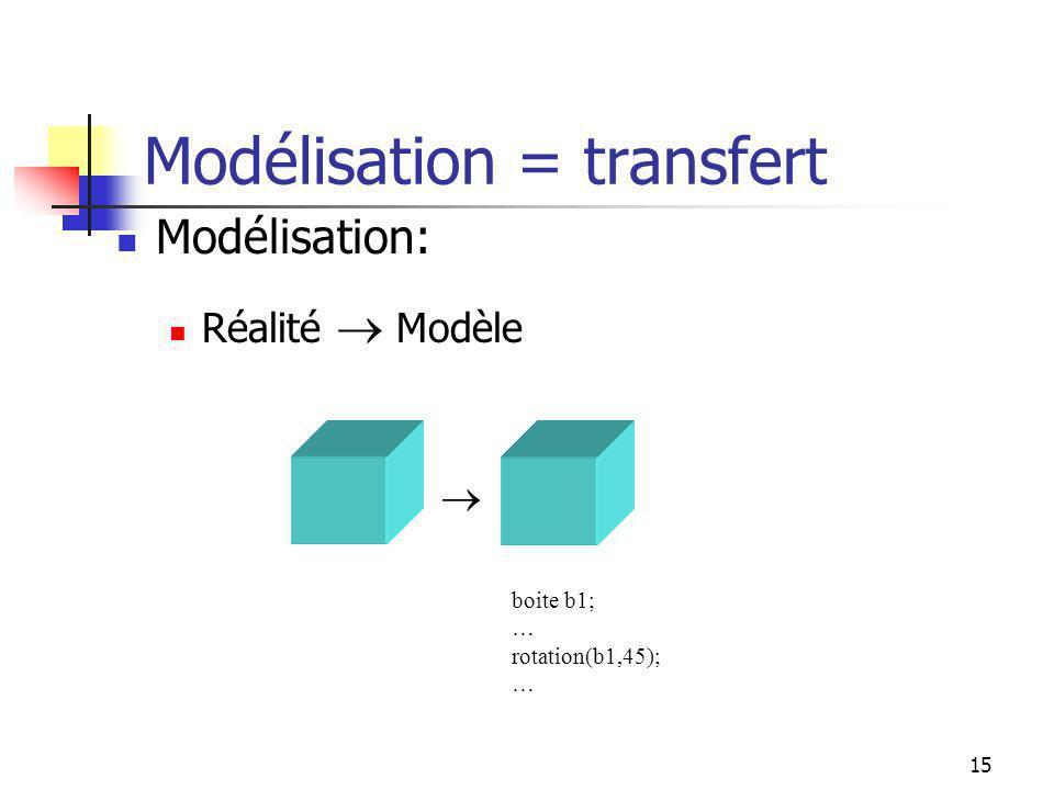 14 Construction dun modèle Modélisation: Réalité Modèle typedef struct { plan pl[6]; } boite; typedef struct { float x; float y; float z; } pt; typedef struct { pt p[4]; } plan; boite b1;float x; x