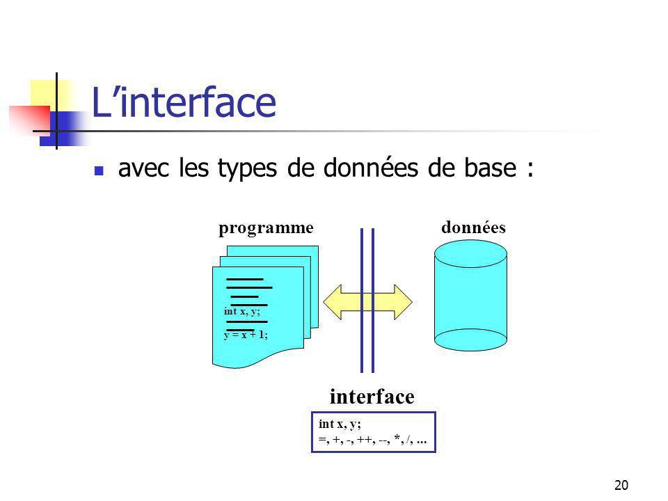 19 Les types abstraits Indépendance programmes/données: modularité de développement facilité dassemblage de modules validation modulaire et continue réutilisation coût dentretien