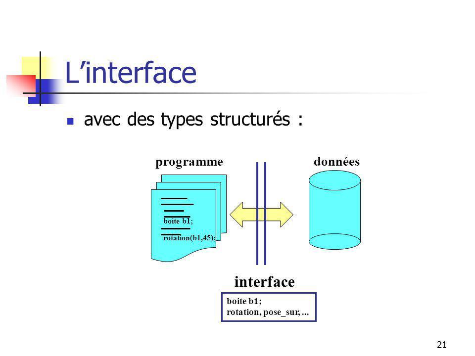 20 Linterface avec les types de données de base : donnéesprogramme interface int x, y; y = x + 1; int x, y; =, +, -, ++, --, *, /,...