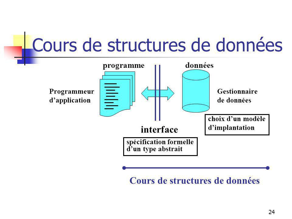 23 Définition dun type abstrait Programmation dun type abstrait : donnéesprogramme interface spécification formelle dun type abstrait choix dun modèle dimplantation indépendants!!!