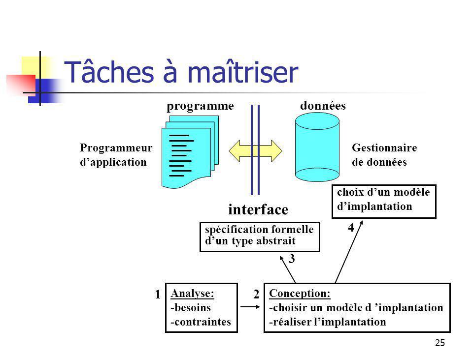 24 Cours de structures de données Gestionnaire de données Programmeur dapplication interface donnéesprogramme spécification formelle dun type abstrait choix dun modèle dimplantation Cours de structures de données