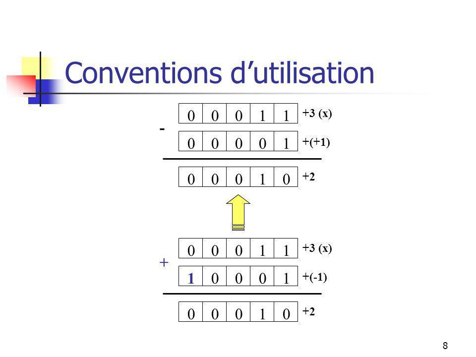 7 Conventions dutilisation manipulations: accès: …x…, y = x; mise à jour: x = …; addition: y = x+1; 0011 00100 0 +3 (x) +1 01000 +4 +