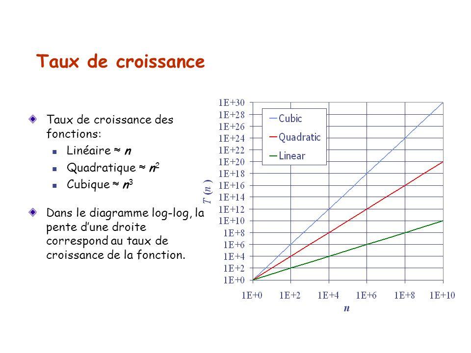 Taux de croissance Taux de croissance des fonctions: Linéaire n Quadratique n 2 Cubique n 3 Dans le diagramme log-log, la pente dune droite correspond