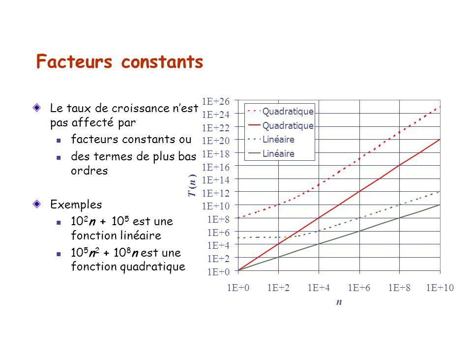 Facteurs constants Le taux de croissance nest pas affecté par facteurs constants ou des termes de plus bas ordres Exemples 10 2 n + 10 5 est une fonct