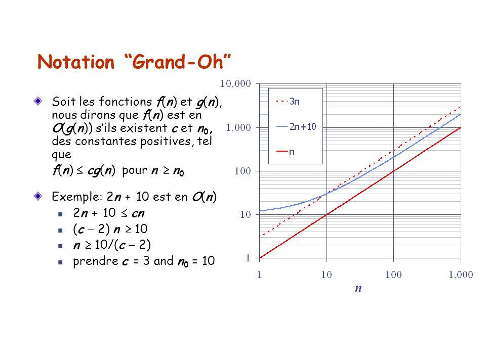 Notation Grand-Oh Soit les fonctions f(n) et g(n), nous dirons que f(n) est en O(g(n)) sils existent c et n 0, des constantes positives, tel que f(n)