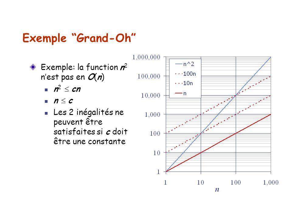 Exemple Grand-Oh Exemple: la function n 2 nest pas en O(n) n 2 cn n c Les 2 inégalités ne peuvent être satisfaites si c doit être une constante