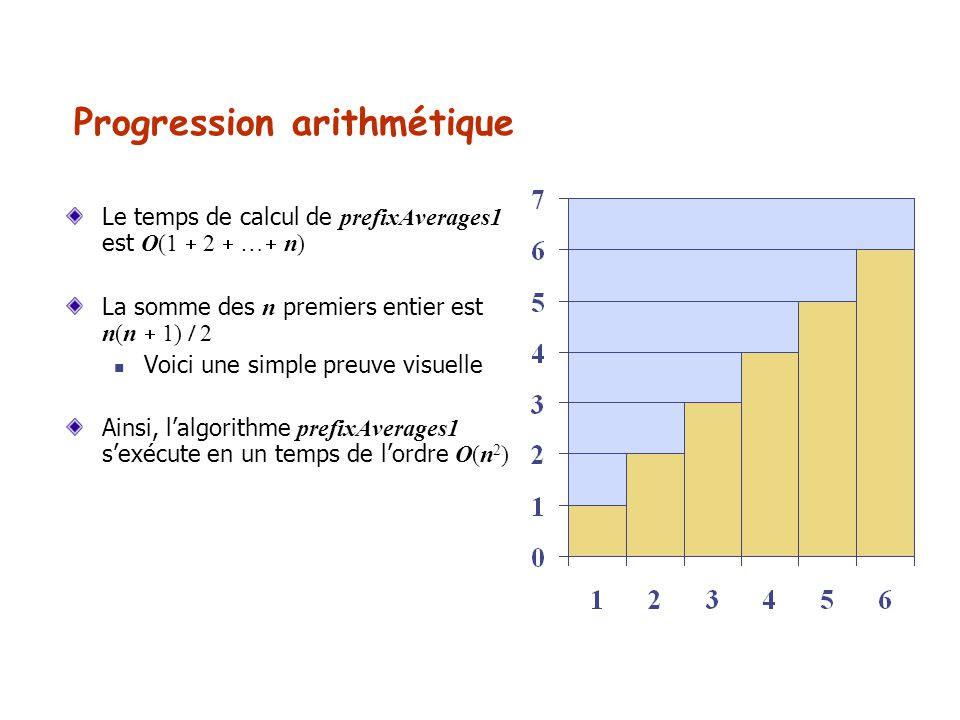 Progression arithmétique Le temps de calcul de prefixAverages1 est O(1 2 … n) La somme des n premiers entier est n(n 1) 2 Voici une simple preuve visu