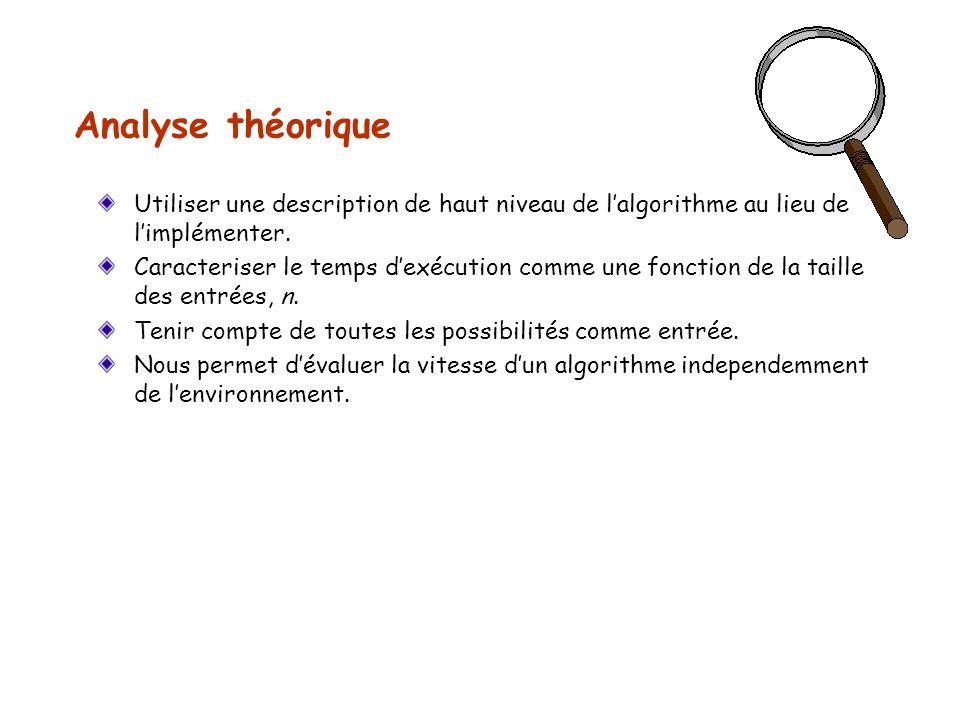 Analyse théorique Utiliser une description de haut niveau de lalgorithme au lieu de limplémenter. Caracteriser le temps dexécution comme une fonction