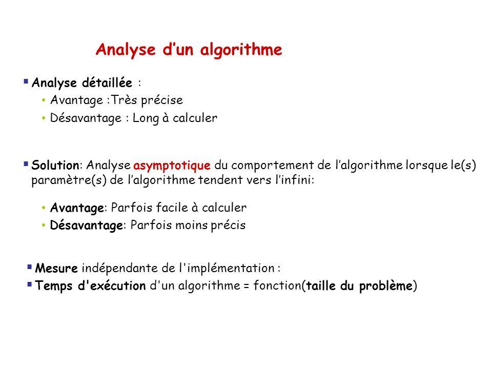 Analyse dun algorithme Analyse détaillée : Avantage :Très précise Désavantage : Long à calculer Solution: Analyse asymptotique du comportement de lalg