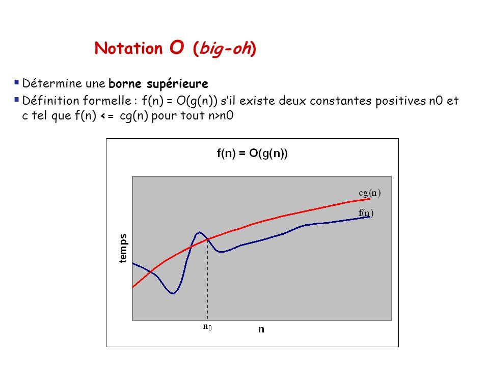 Notation O (big-oh) Détermine une borne supérieure Définition formelle : f(n) = O(g(n)) sil existe deux constantes positives n0 et c tel que f(n) n0