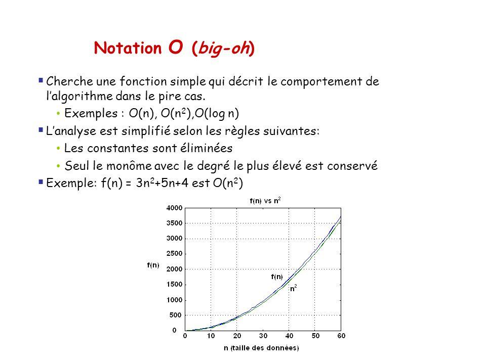 Notation O (big-oh) Cherche une fonction simple qui décrit le comportement de lalgorithme dans le pire cas. Exemples : O(n), O(n 2 ),O(log n) Lanalyse