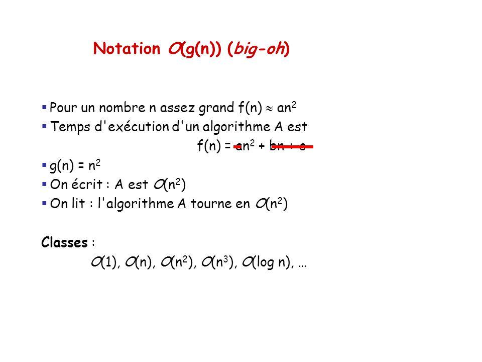 Notation O(g(n)) (big-oh) Pour un nombre n assez grand f(n) an 2 Temps d'exécution d'un algorithme A est f(n) = an 2 + bn + c g(n) = n 2 On écrit : A