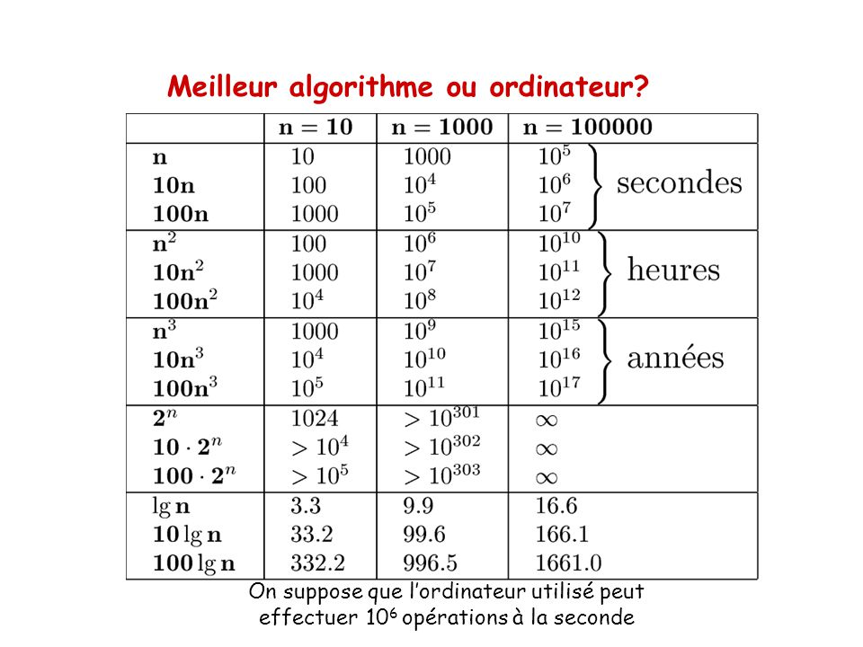 Meilleur algorithme ou ordinateur? On suppose que lordinateur utilisé peut effectuer 10 6 opérations à la seconde