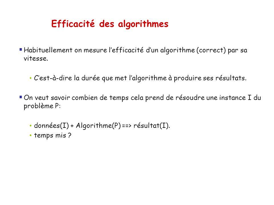 Efficacité des algorithmes Habituellement on mesure lefficacité dun algorithme (correct) par sa vitesse. Cest-à-dire la durée que met lalgorithme à pr