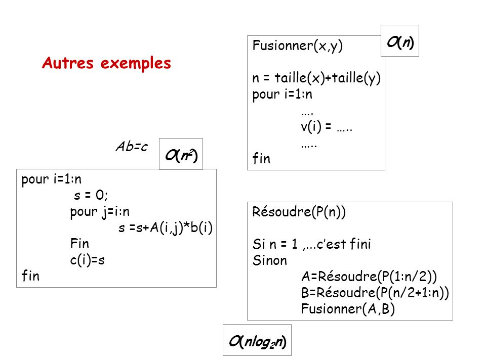 Autres exemples Fusionner(x,y) n = taille(x)+taille(y) pour i=1:n ….