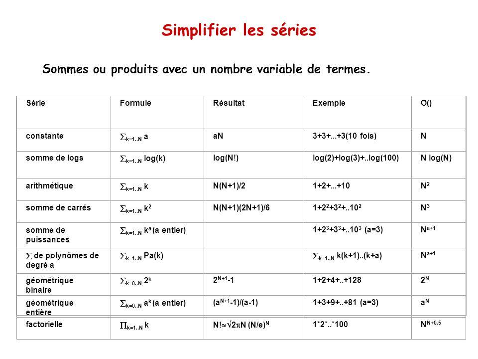 Simplifier les séries Sommes ou produits avec un nombre variable de termes. SérieFormuleRésultatExempleO() constante k=1..N a aN3+3+...+3(10 fois)N so