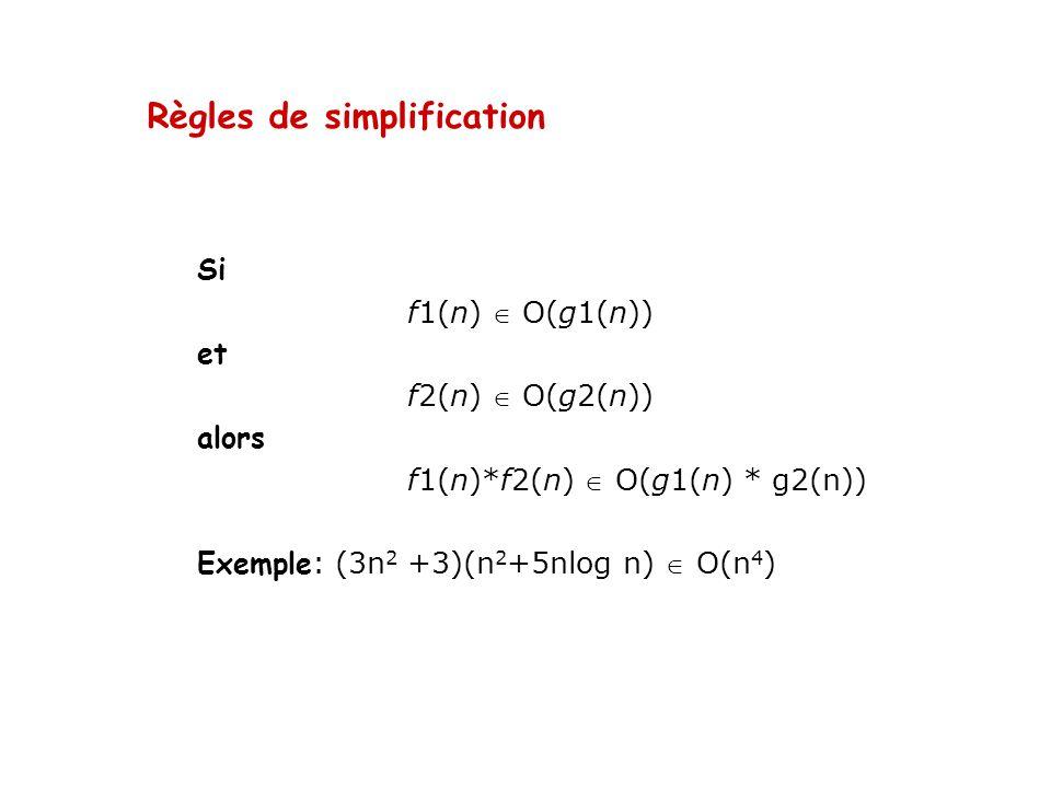 Règles de simplification Si f1(n) O(g1(n)) et f2(n) O(g2(n)) alors f1(n)*f2(n) O(g1(n) * g2(n)) Exemple : (3n 2 +3)(n 2 +5nlog n) O(n 4 )