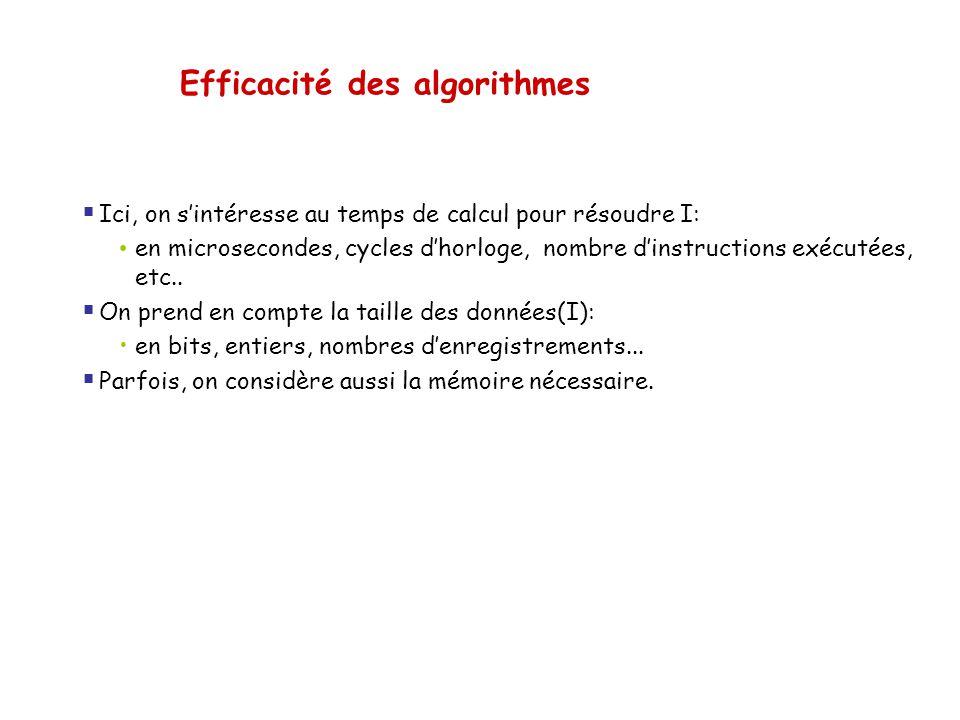 Efficacité des algorithmes Ici, on sintéresse au temps de calcul pour résoudre I: en microsecondes, cycles dhorloge, nombre dinstructions exécutées, e