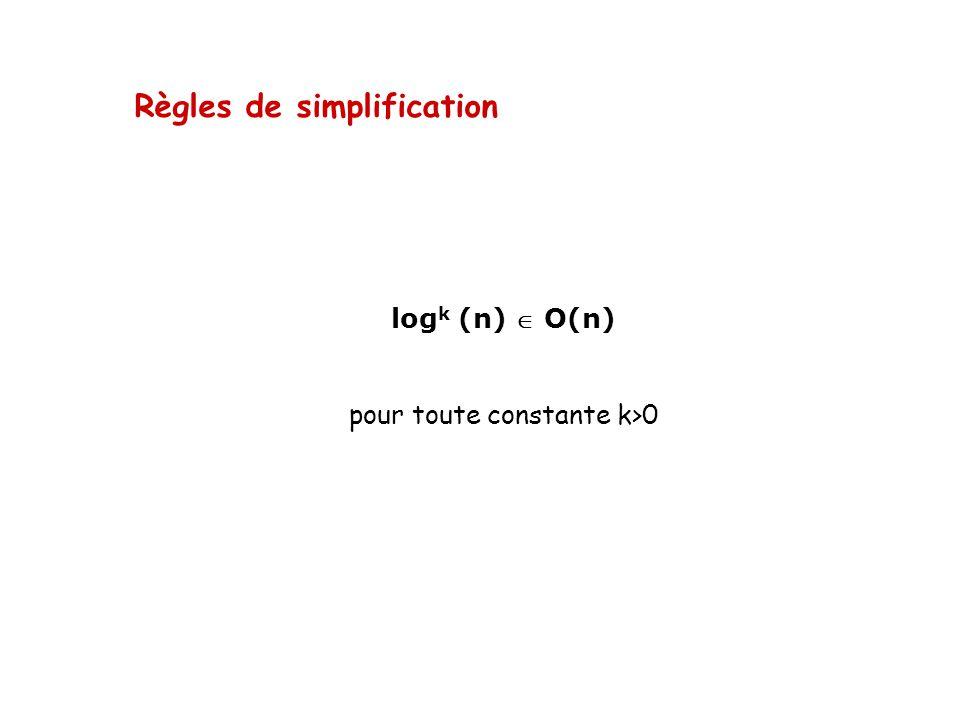 Règles de simplification log k (n) O(n) pour toute constante k>0