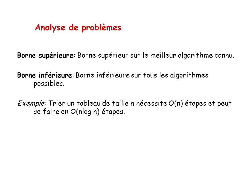 Analyse de problèmes Borne supérieure: Borne supérieur sur le meilleur algorithme connu. Borne inférieure: Borne inférieure sur tous les algorithmes p