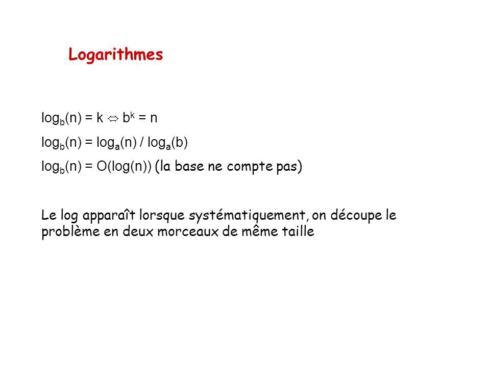 Logarithmes log b (n) = k b k = n log b (n) = log a (n) / log a (b) log b (n) = O(log(n)) (la base ne compte pas) Le log apparaît lorsque systématique