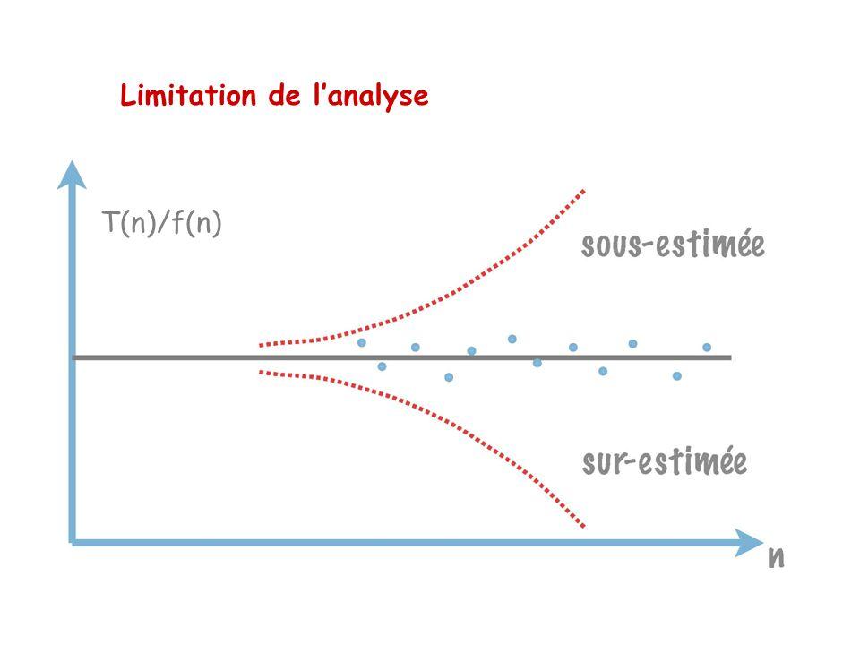 Limitation de lanalyse T(n)/f(n)