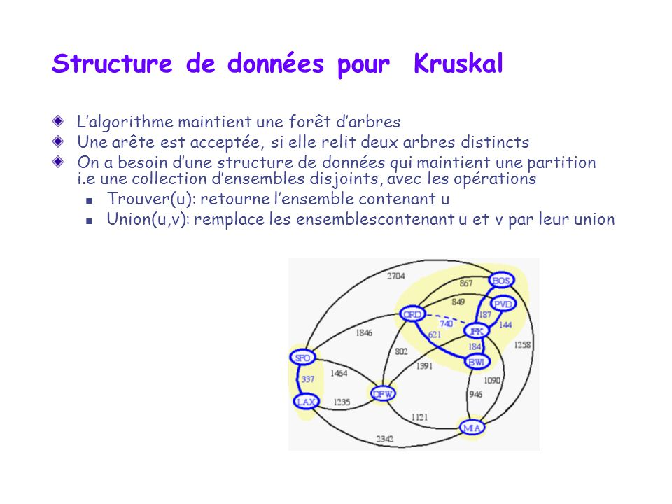 Structure de données pour Kruskal Lalgorithme maintient une forêt darbres Une arête est acceptée, si elle relit deux arbres distincts On a besoin dune