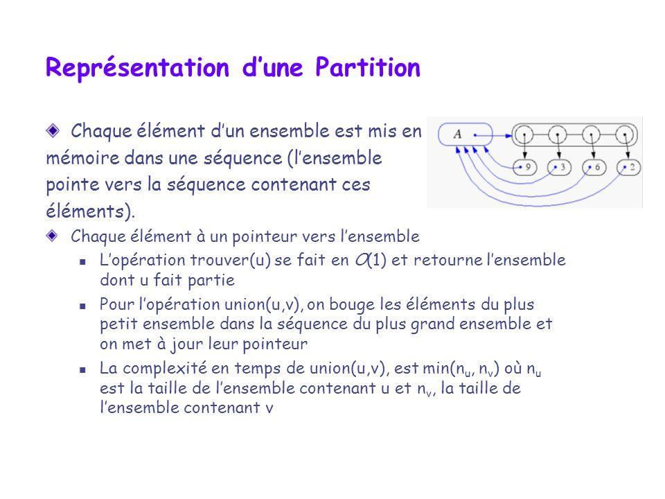 Représentation dune Partition Chaque élément dun ensemble est mis en mémoire dans une séquence (lensemble pointe vers la séquence contenant ces élémen