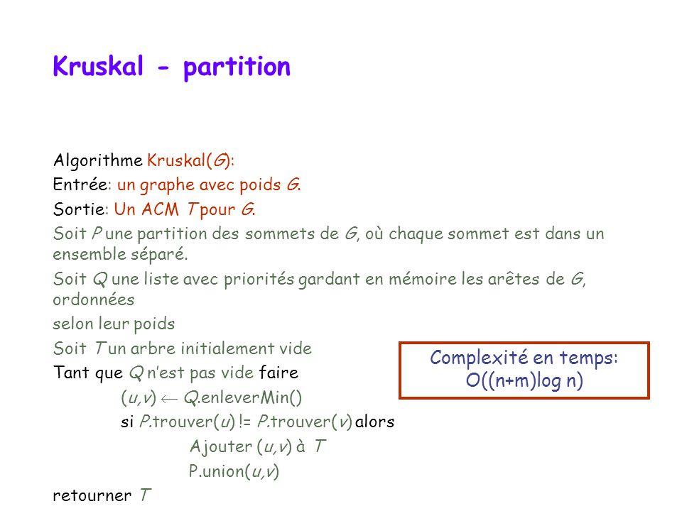 Kruskal - partition Algorithme Kruskal(G): Entrée: un graphe avec poids G. Sortie: Un ACM T pour G. Soit P une partition des sommets de G, où chaque s