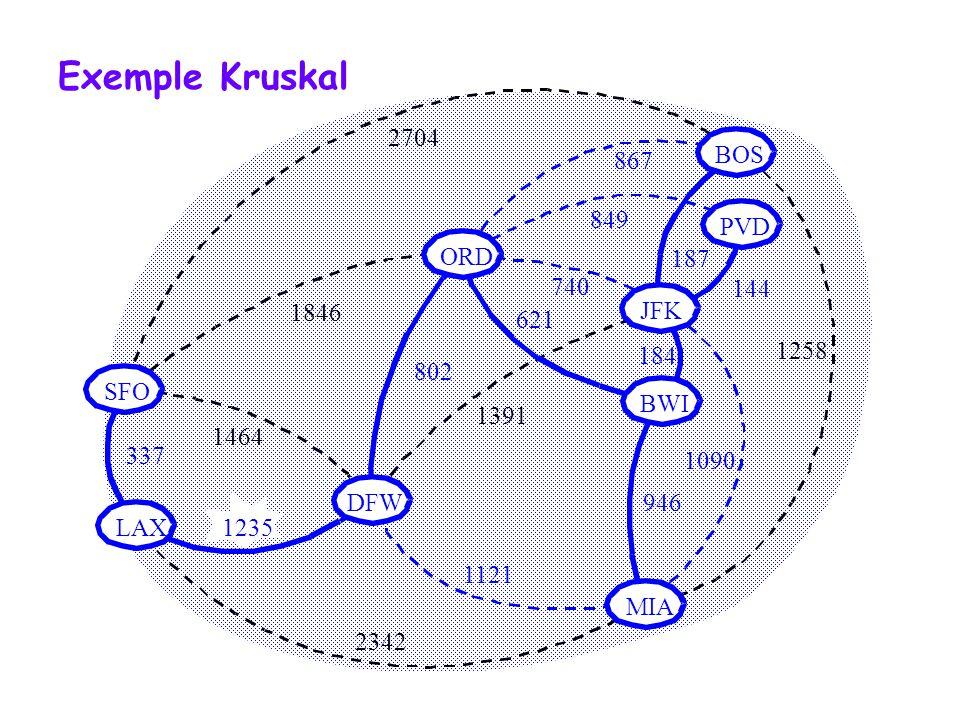 144 740 1391 184 946 1090 1121 2342 1846 621 802 1464 1235 337 Exemple Kruskal