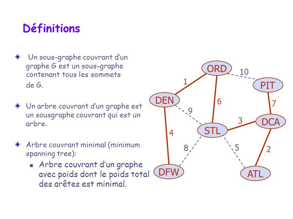 Propriétés Propriété de cycle: Soit T un arbre couvrant dun graphe avec poids G Soit e une arête de G nappartenant pas à T et soit C, le cycle obtenu lorsquon ajoute e à T Si T est minimal, alors on a pour toutes arêtes f dans C poids(f) poids (e) Preuve: Par contradiction Si poids(f) > poids(e), on obtient un arbre couvrant de plus petit poids en remplaçant larête f par larête e dans notre arbre T 8 4 2 3 6 7 7 9 8 e C f 8 4 2 3 6 7 7 9 8 C e f Remplacer f par e donne un arbre couvrant de plus petit poids total