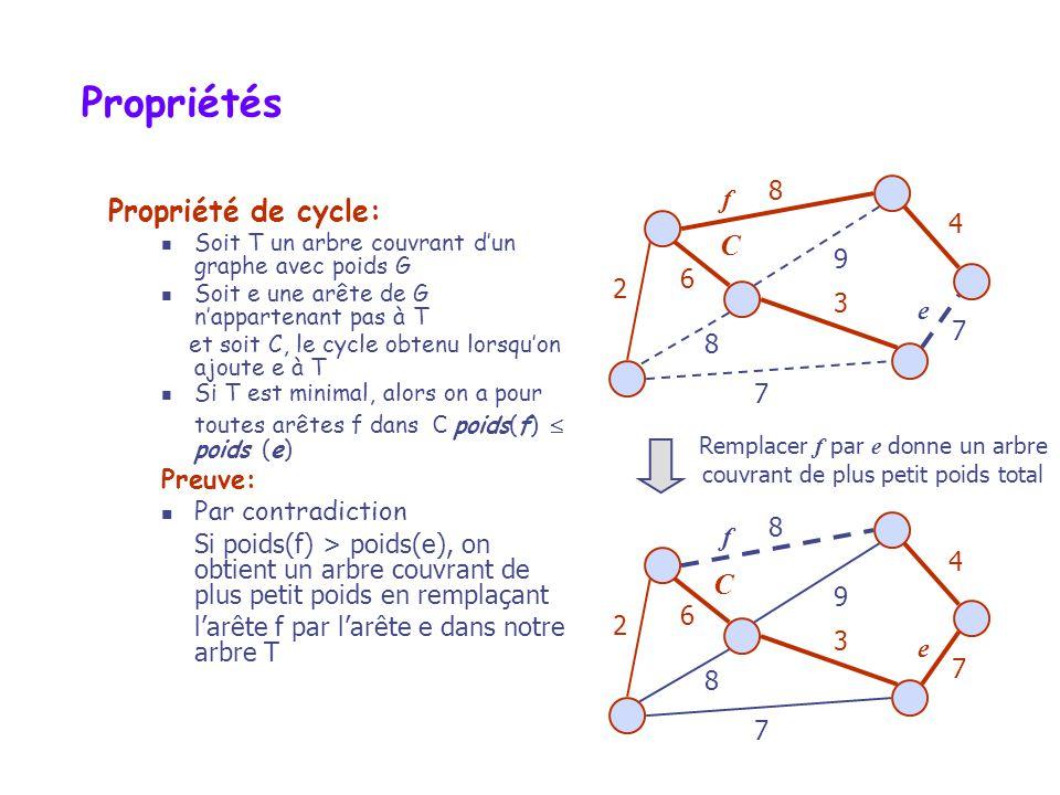 UV Propriété de partition des ACM Propriétés de partition: Considérons une partition des sommets de G en deux ensembles U et V Soit e une arête de poids minimal entre U et V Alors, il existe un arbre couvrant minimal de G contenant e Preuve: Soit T un arbre couvrant minimal de G Si T ne contient pas e, soit C le cycle formé par laddition de e à larbre T et soit f, une arête entre U et V Par la propriété de cycles, on a, poids(f) poids(e) Comme on avait pris e de poids minimal, on a que poids(f) = poids(e) et alors on obtient un autre ACM en remplaçant f par e 7 4 2 8 5 7 3 9 8 e f 7 4 2 8 5 7 3 9 8 e f Remplacer f par e nous donne un autre ACM UV