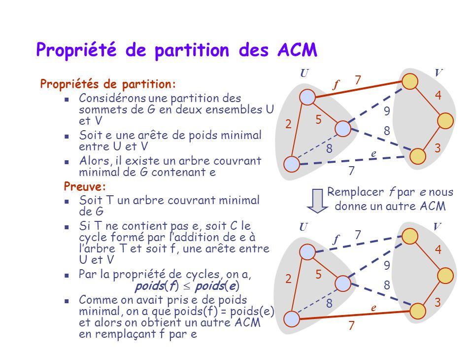 UV Propriété de partition des ACM Propriétés de partition: Considérons une partition des sommets de G en deux ensembles U et V Soit e une arête de poi