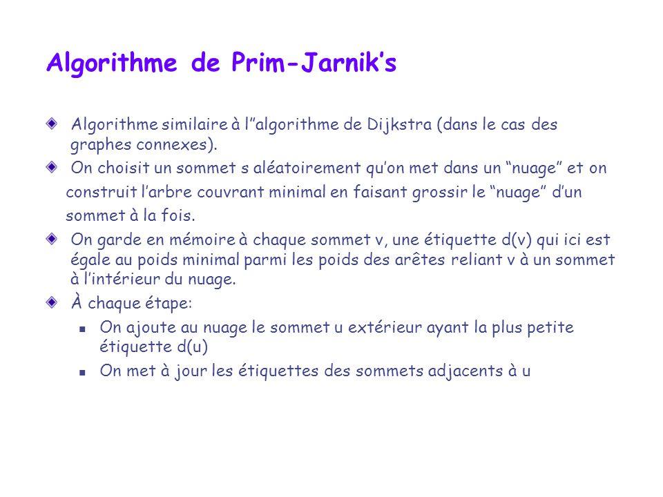 Algorithme de Prim-Jarniks Algorithme similaire à lalgorithme de Dijkstra (dans le cas des graphes connexes). On choisit un sommet s aléatoirement quo